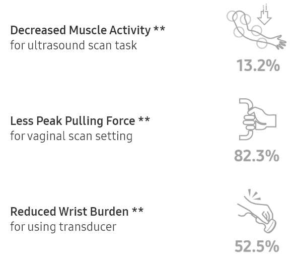 Decreased Muscle Activity ** for ultrasound scan task 13.2%. Lesser Peak Pulling Force ** for vaginal scan setting 82.3%. Reduced Wrist Burden ** for using transducer 52.5%