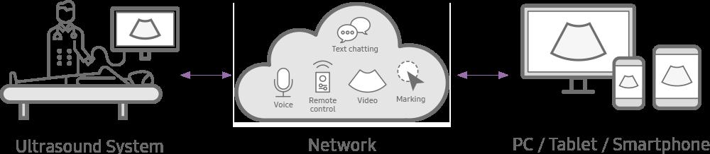 Sistema de ultrassom, rede (voz, vídeo, marcação), PC / tablet / smartphone