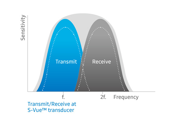 S-Vue™ Transducers