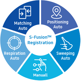 S-Fusion™ Registration, Matching Auto, Positioning Auto, Sweeping Auto, Manual